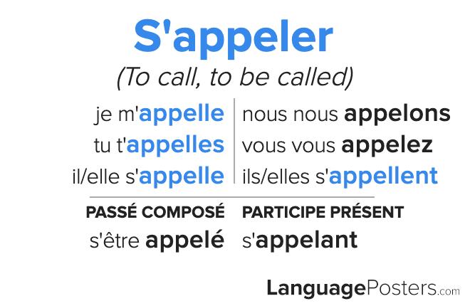 Appeler Conjugation