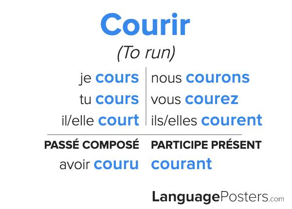 Courir Conjugation