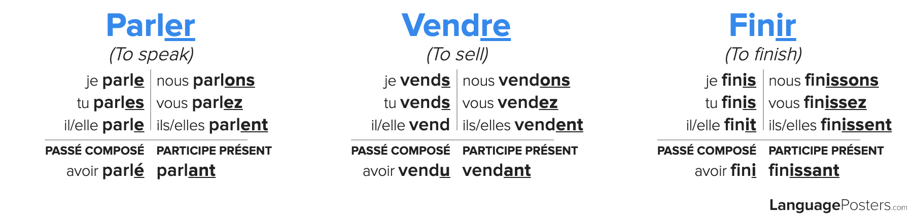 French Regular Verb Conjugation Chart