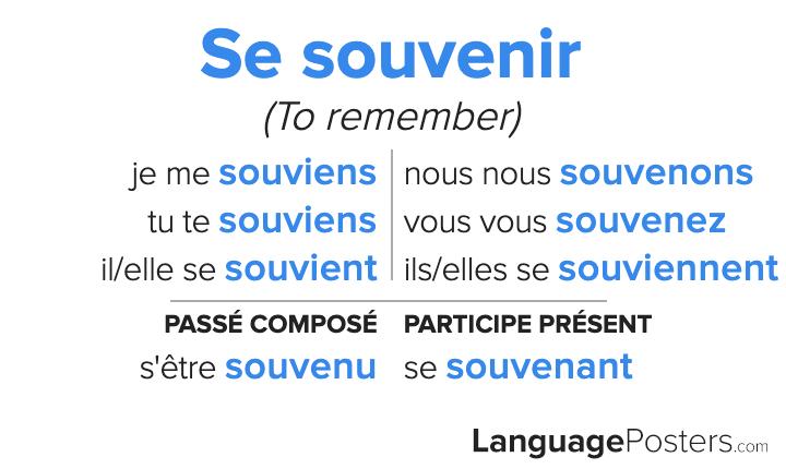 Souvenir Conjugation