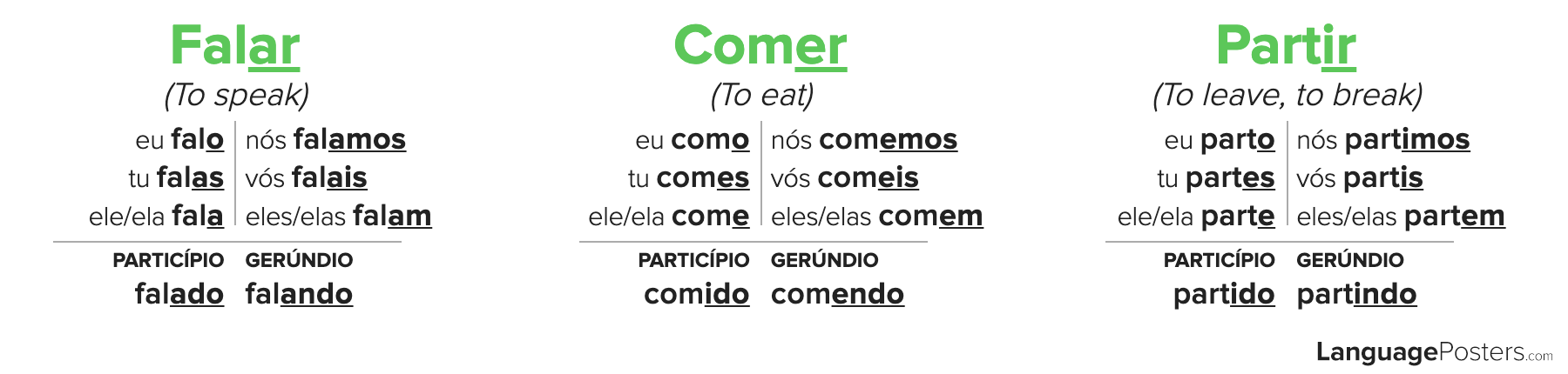 Portuguese Regular Verb Conjugation Chart