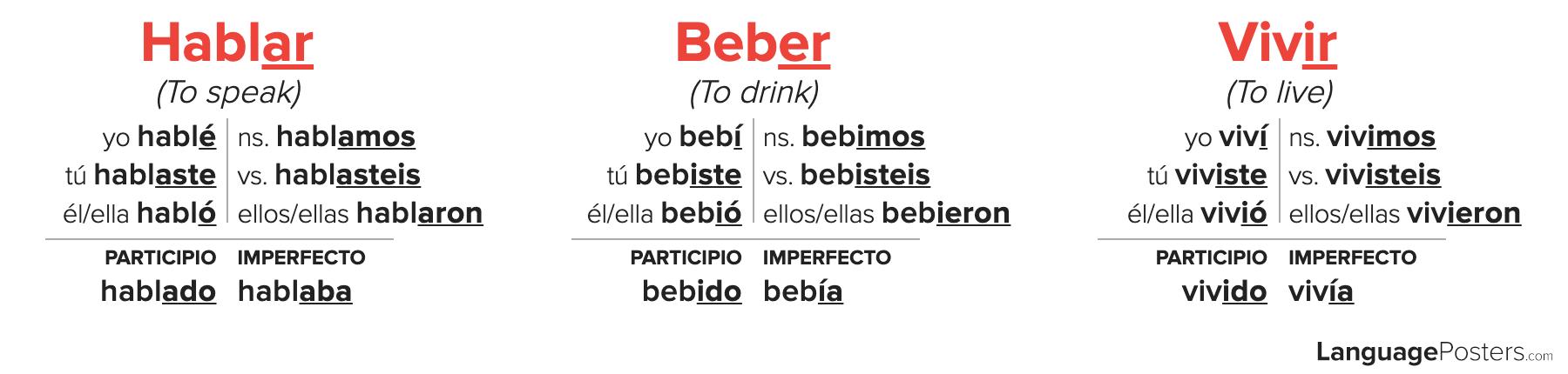 Spanish Preterite Tense Regular Verb Conjugation Chart