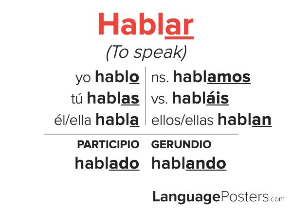 Hablar Conjugation