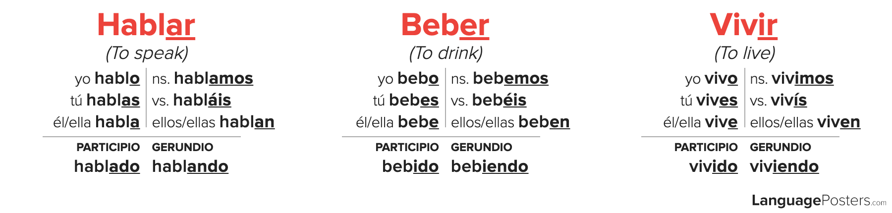 Spanish Regular Verb Conjugation Chart